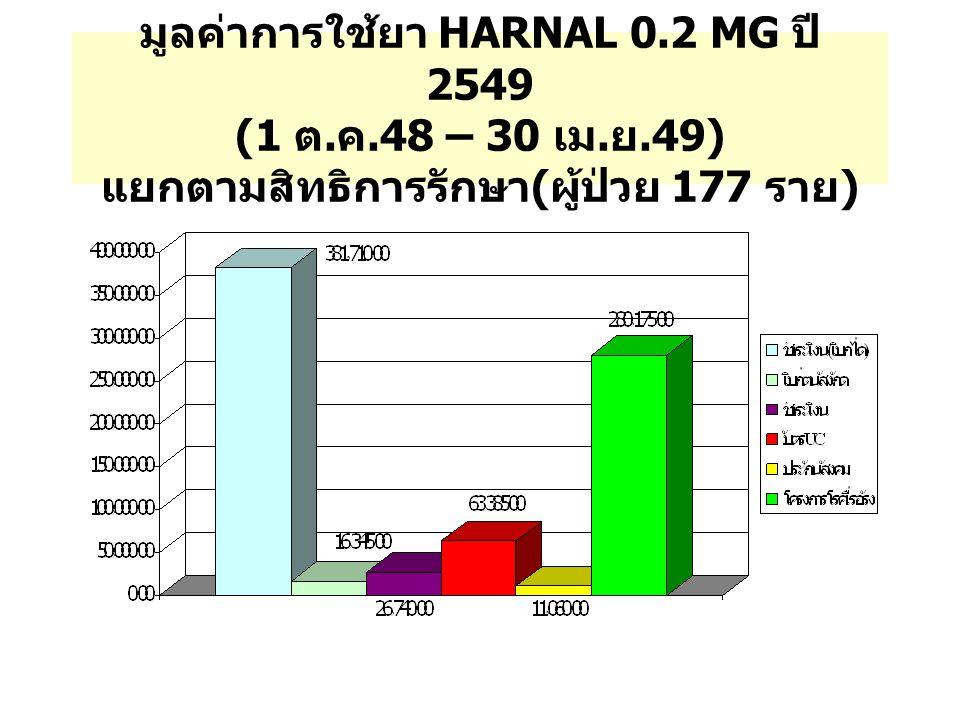 มูลค่าการใช้ยา HARNAL 0.2 MG ปี 2549 (1 ต. ค.48 – 30 เม. ย.49) แยกตามสิทธิการรักษา ( ผู้ป่วย 177 ราย )