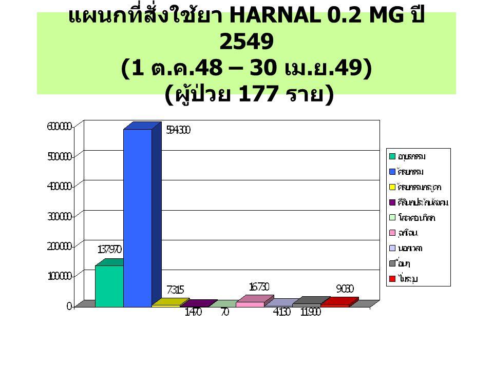 แผนกที่สั่งใช้ยา HARNAL 0.2 MG ปี 2549 (1 ต. ค.48 – 30 เม. ย.49) ( ผู้ป่วย 177 ราย )