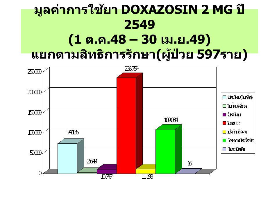 มูลค่าการใช้ยา DOXAZOSIN 2 MG ปี 2549 (1 ต. ค.48 – 30 เม. ย.49) แยกตามสิทธิการรักษา ( ผู้ป่วย 597 ราย )