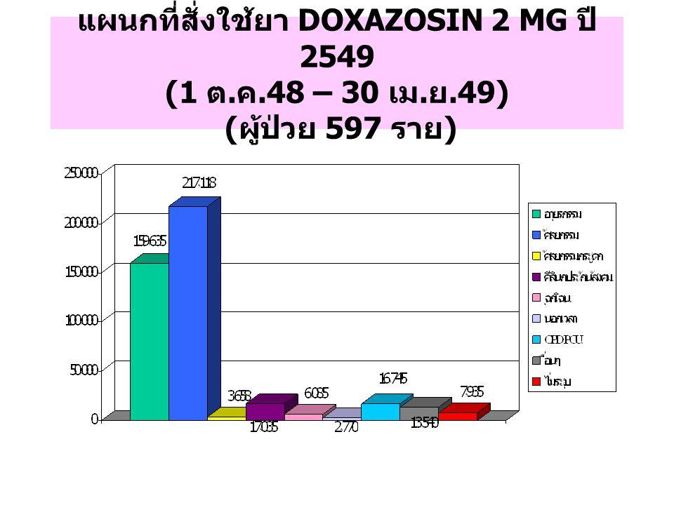 แผนกที่สั่งใช้ยา DOXAZOSIN 2 MG ปี 2549 (1 ต. ค.48 – 30 เม. ย.49) ( ผู้ป่วย 597 ราย )