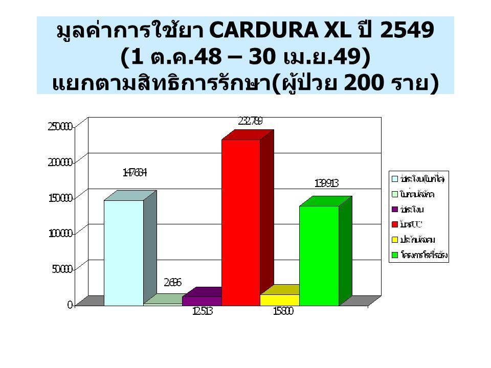 มูลค่าการใช้ยา CARDURA XL ปี 2549 (1 ต. ค.48 – 30 เม. ย.49) แยกตามสิทธิการรักษา ( ผู้ป่วย 200 ราย )