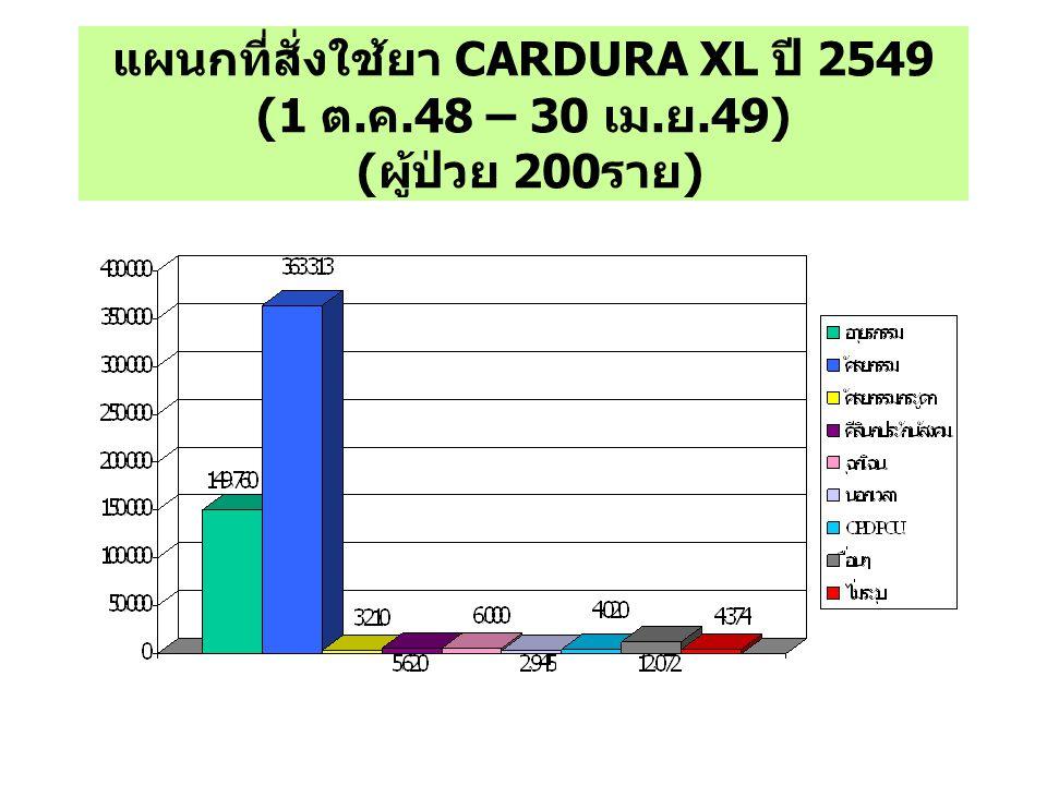 แผนกที่สั่งใช้ยา CARDURA XL ปี 2549 (1 ต. ค.48 – 30 เม. ย.49) ( ผู้ป่วย 200 ราย )