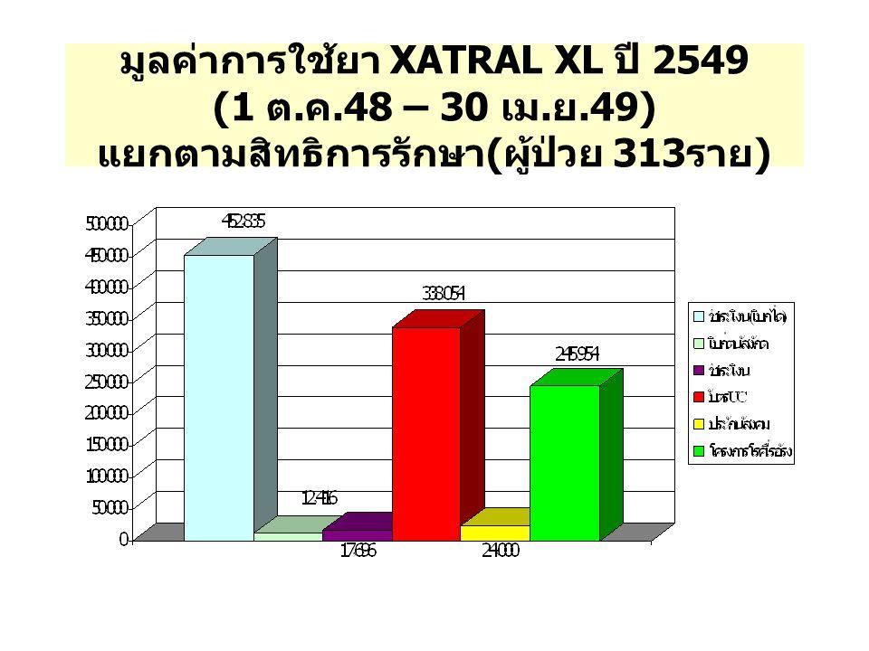 มูลค่าการใช้ยา XATRAL XL ปี 2549 (1 ต. ค.48 – 30 เม. ย.49) แยกตามสิทธิการรักษา ( ผู้ป่วย 313 ราย )