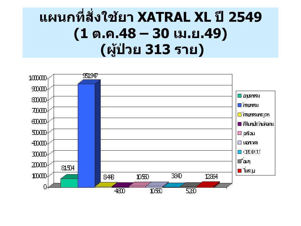 แผนกที่สั่งใช้ยา XATRAL XL ปี 2549 (1 ต. ค.48 – 30 เม. ย.49) ( ผู้ป่วย 313 ราย )