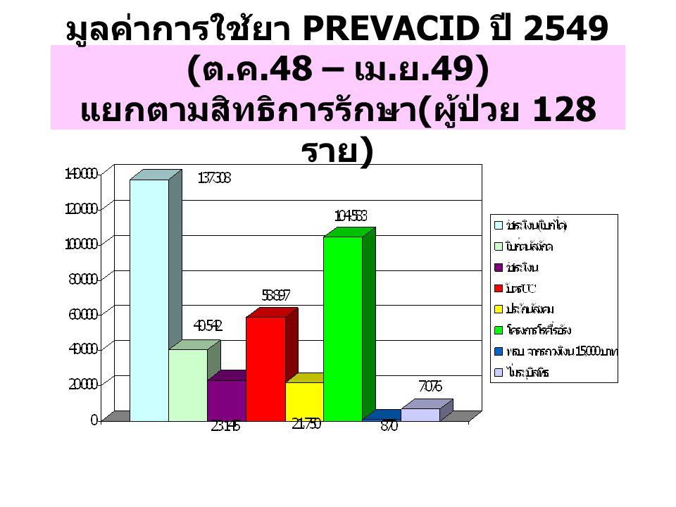 มูลค่าการใช้ยา PREVACID ปี 2549 ( ต. ค.48 – เม. ย.49) แยกตามสิทธิการรักษา ( ผู้ป่วย 128 ราย )