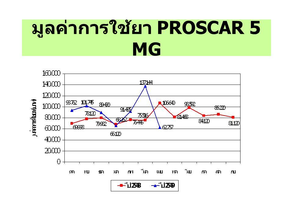 มูลค่าการใช้ยา PROSCAR 5 MG