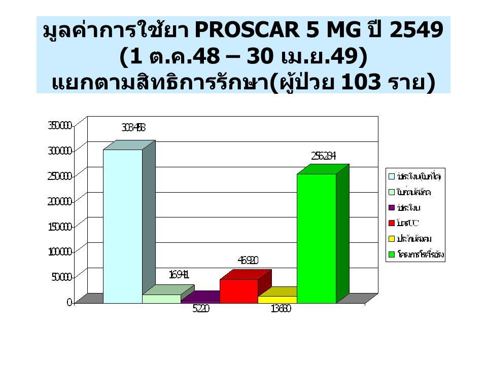 มูลค่าการใช้ยา PROSCAR 5 MG ปี 2549 (1 ต. ค.48 – 30 เม. ย.49) แยกตามสิทธิการรักษา ( ผู้ป่วย 103 ราย )
