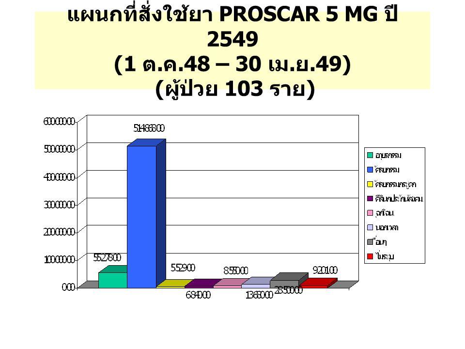 แผนกที่สั่งใช้ยา PROSCAR 5 MG ปี 2549 (1 ต. ค.48 – 30 เม. ย.49) ( ผู้ป่วย 103 ราย )