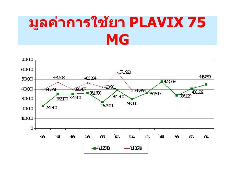 มูลค่าการใช้ยา PLAVIX 75 MG