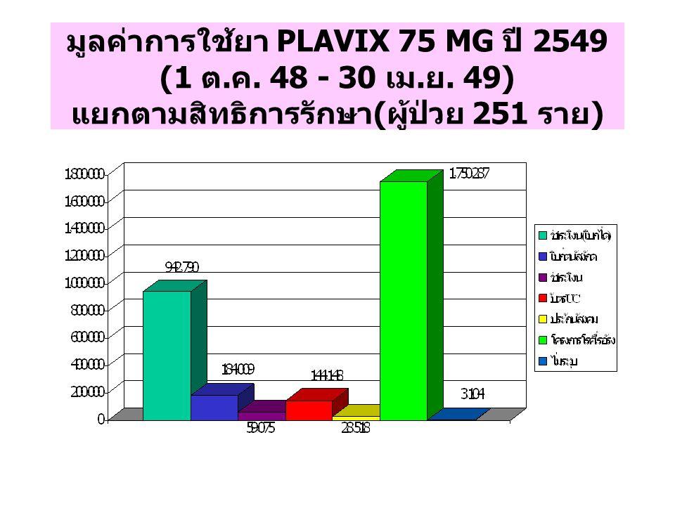 มูลค่าการใช้ยา PLAVIX 75 MG ปี 2549 (1 ต. ค. 48 - 30 เม. ย. 49) แยกตามสิทธิการรักษา ( ผู้ป่วย 251 ราย )