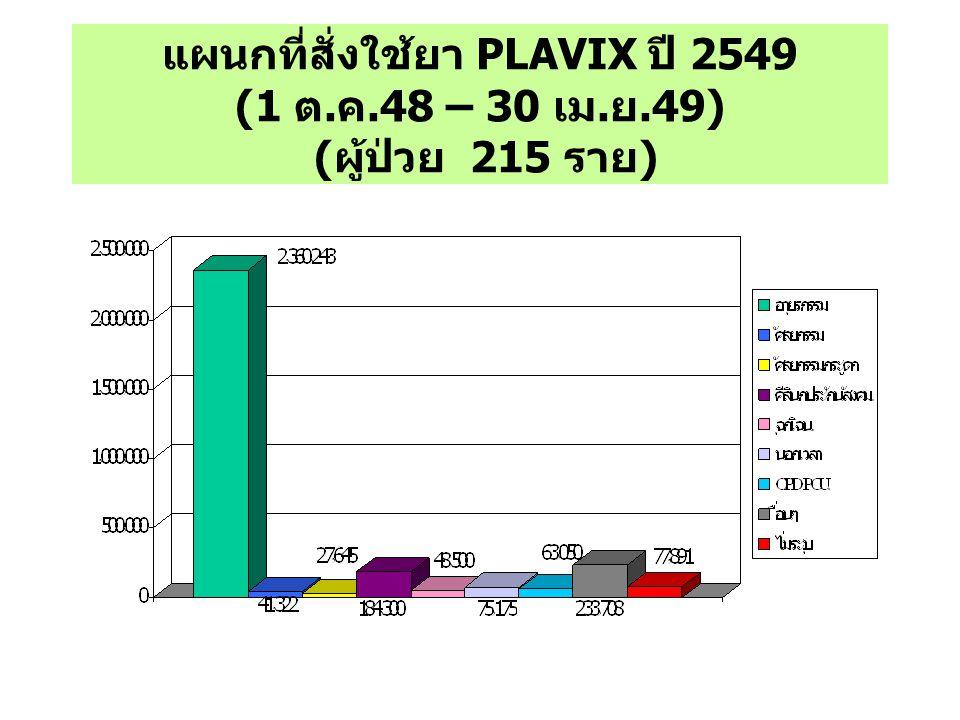 แผนกที่สั่งใช้ยา PLAVIX ปี 2549 (1 ต. ค.48 – 30 เม. ย.49) ( ผู้ป่วย 215 ราย )