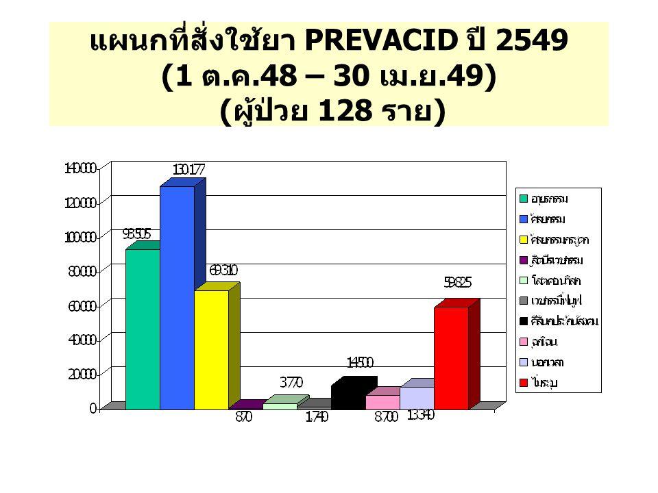 แผนกที่สั่งใช้ยา PREVACID ปี 2549 (1 ต. ค.48 – 30 เม. ย.49) ( ผู้ป่วย 128 ราย )