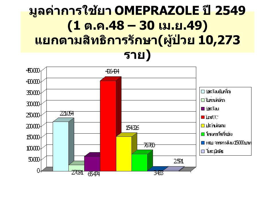 มูลค่าการใช้ยา OMEPRAZOLE ปี 2549 (1 ต. ค.48 – 30 เม. ย.49) แยกตามสิทธิการรักษา ( ผู้ป่วย 10,273 ราย )