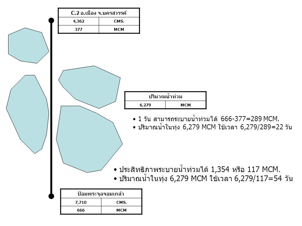 C.2 อ.เมือง จ.นครสวรรค์ 4,362CMS. 377MCM ป้อมพระจุลจอมเกล้า 7,710CMS. 666MCM ปริมาณน้ำท่วม 6,279MCM • ประสิทธิภาพระบายน้ำท่วมได้ 1,354 หรือ 117 MCM. •