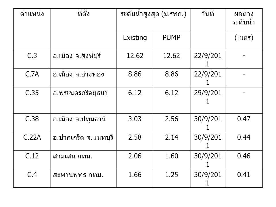 ตำแหน่งที่ตั้งระดับน้ำสูงสุด ( ม. รทก.) วันที่ผลต่าง ระดับน้ำ ExistingPUMP ( เมตร ) C.3 อ. เมือง จ. สิงห์บุรี 12.62 22/9/201 1 - C.7A อ. เมือง จ. อ่าง
