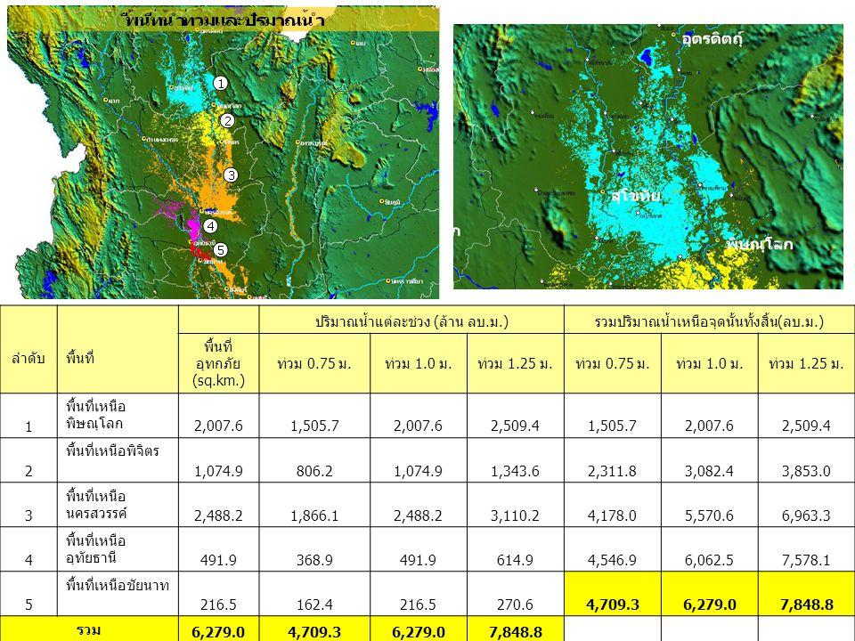 ลำดับ พื้นที่ ปริมาณน้ำแต่ละช่วง (ล้าน ลบ.ม.)รวมปริมาณน้ำเหนือจุดนั้นทั้งสิ้น(ลบ.ม.) พื้นที่ อุทกภัย (sq.km.) ท่วม 0.75 ม.ท่วม 1.0 ม.ท่วม 1.25 ม.ท่วม