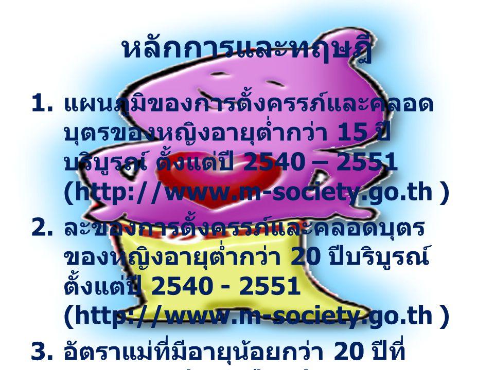 หลักการและทฤษฎี 1. แผนภูมิของการตั้งครรภ์และคลอด บุตรของหญิงอายุต่ำกว่า 15 ปี บริบูรณ์ ตั้งแต่ปี 2540 – 2551 (http://www.m-society.go.th ) 2. ละของการ