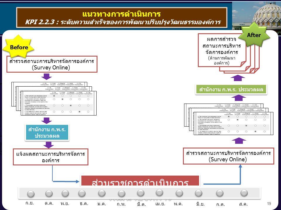 19 แนวทางการดำเนินการ KPI 2.2.3 : ระดับความสำเร็จของการพัฒนาปรับปรุงวัฒนธรรมองค์การ แนวทางการดำเนินการ KPI 2.2.3 : ระดับความสำเร็จของการพัฒนาปรับปรุงวัฒนธรรมองค์การ สำรวจสถานะการบริหารจัดการองค์การ (Survey Online) แจ้งผลสถานะการบริหารจัดการ องค์การ สำนักงาน ก.พ.ร.