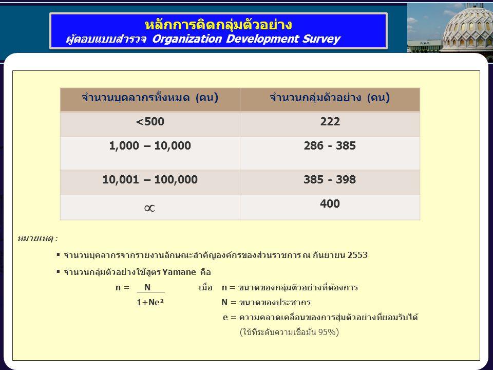 22 หลักการคิดกลุ่มตัวอย่าง ผู้ตอบแบบสำรวจ Organization Development Survey หลักการคิดกลุ่มตัวอย่าง ผู้ตอบแบบสำรวจ Organization Development Survey หมายเหตุ :  จำนวนบุคลากรจากรายงานลักษณะสำคัญองค์กรของส่วนราชการ ณ กันยายน 2553  จำนวนกลุ่มตัวอย่างใช้สูตร Yamane คือ n = N เมื่อ n = ขนาดของกลุ่มตัวอย่างที่ต้องการ 1+Ne² N = ขนาดของประชากร e = ความคลาดเคลื่อนของการสุ่มตัวอย่างที่ยอมรับได้ (ใช้ที่ระดับความเชื่อมั่น 95%) จำนวนบุคลากรทั้งหมด ( คน ) จำนวนกลุ่มตัวอย่าง ( คน ) <500222 1,000 – 10,000286 - 385 10,001 – 100,000385 - 398  400