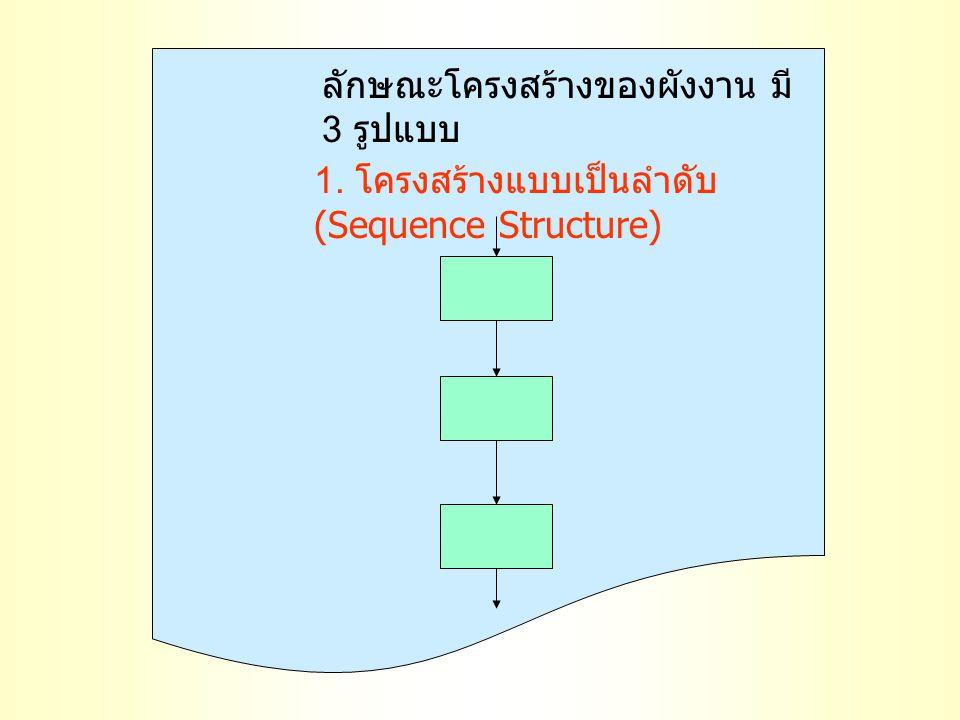 ลักษณะโครงสร้างของผังงาน มี 3 รูปแบบ 1. โครงสร้างแบบเป็นลำดับ (Sequence Structure)