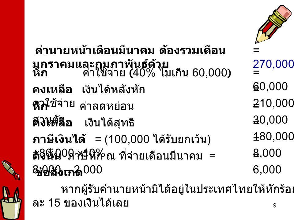 9 = 180,000 คงเหลือ เงินได้สุทธิ = 8,000 ภาษีเงินได้ = (100,000 ได้รับยกเว้น ) +80,000 x10% = 6,000 ดังนั้น ภาษีหัก ณ ที่จ่ายเดือนมีนาคม = 8,000 – 2,000 หากผู้รับค่านายหน้ามิได้อยู่ในประเทศไทยให้หัก ร้อยละ 15 ของเงินได้เลย ข้อสังเกต = 30,000 หัก ค่าลดหย่อน ส่วนตัว = 210,000 คงเหลือ เงินได้หลังหัก ค่าใช้จ่าย = 60,000 หัก ค่าใช้จ่าย ( 40% ไม่เกิน 60,000 ) = 270,000 ค่านายหน้าเดือนมีนาคม ต้องรวมเดือน มกราคมและกุมภาพันธ์ด้วย