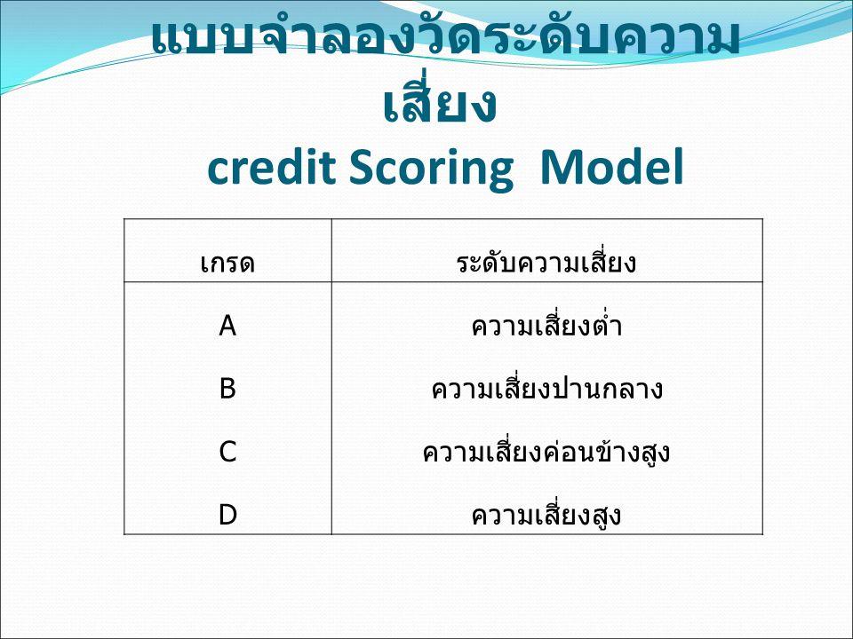 แบบจำลองวัดระดับความ เสี่ยง credit Scoring Model เกรดระดับความเสี่ยง A ความเสี่ยงต่ำ B ความเสี่ยงปานกลาง C ความเสี่ยงค่อนข้างสูง D ความเสี่ยงสูง