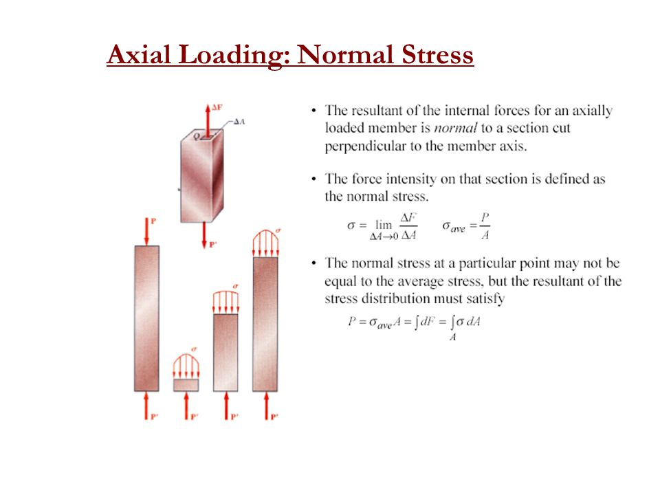 Axial Loading: Normal Stress
