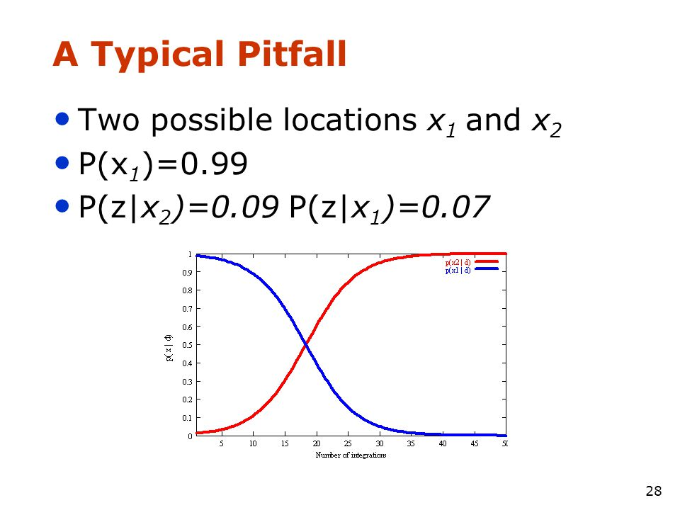 28 A Typical Pitfall • Two possible locations x 1 and x 2 • P(x 1 )=0.99 • P(z|x 2 )=0.09 P(z|x 1 )=0.07