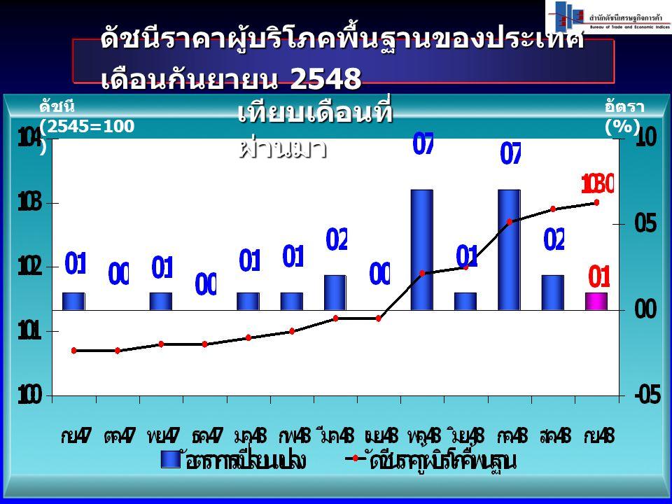 ดัชนีราคาผู้บริโภคพื้นฐานของประเทศ เดือนกันยายน 2548 ดัชนี (2545=100 ) อัตรา (%) เทียบเดือนที่ ผ่านมา