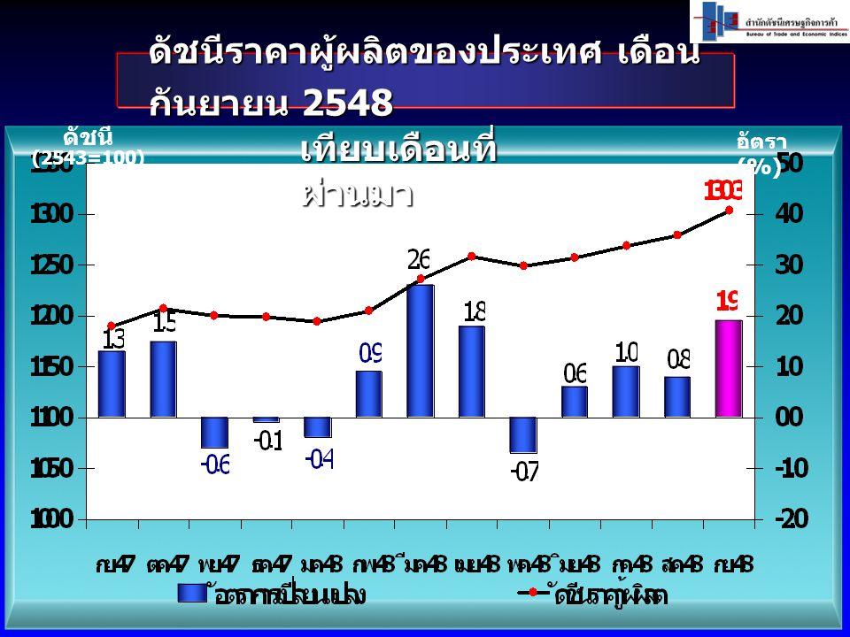 ดัชนีราคาผู้ผลิตของประเทศ เดือน กันยายน 2548 ดัชนี (2543=100) อัตรา (%) เทียบเดือนที่ ผ่านมา