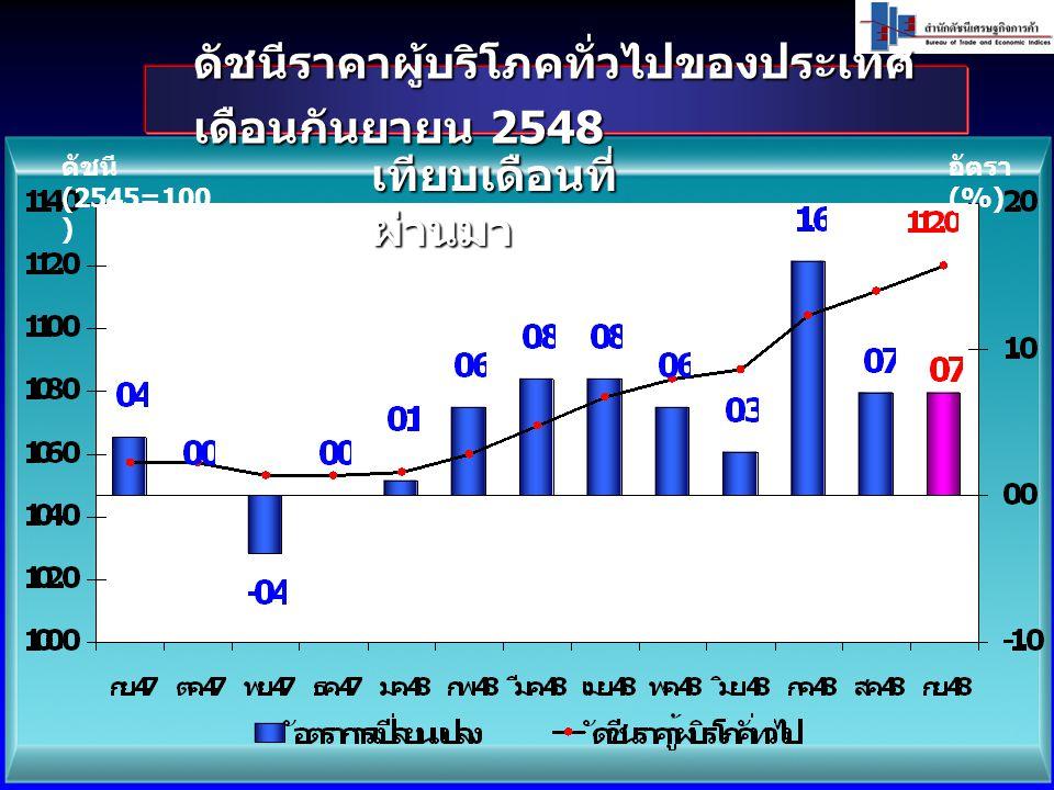ดัชนีราคาผู้บริโภคทั่วไปของประเทศ เดือนกันยายน 2548 ดัชนี (2545=100 ) อัตรา (%) เทียบเดือนที่ ผ่านมา
