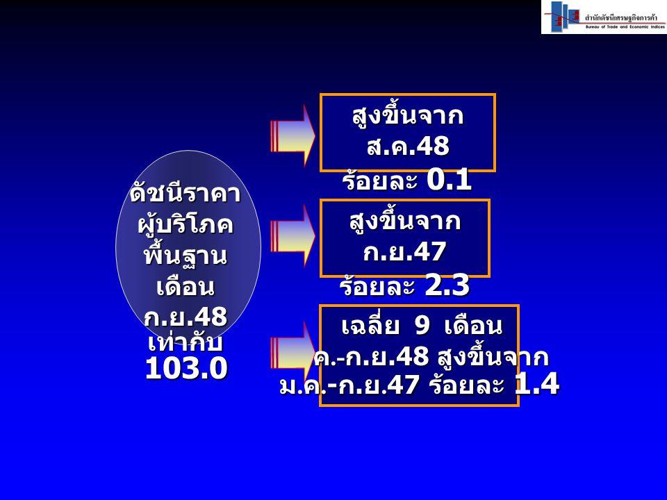 ดัชนีราคา ผู้บริโภค พื้นฐาน เดือน ก. ย.48 เท่ากับ 103.0 สูงขึ้นจาก ก.ย.47 ร้อยละ 2.3 สูงขึ้นจาก ส.ค.48 ร้อยละ 0.1 เฉลี่ย 9 เดือน ม.ค.-ก.ย.48 สูงขึ้นจา