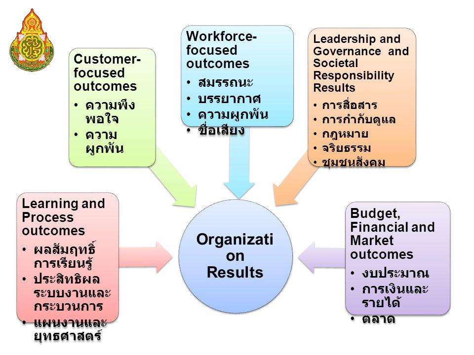 Organizati on Results Learning and Process outcomes • ผลสัมฤทธิ์ การเรียนรู้ • ประสิทธิผล ระบบงานและ กระบวนการ • แผนงานและ ยุทธศาสตร์ Customer- focused outcomes • ความพึง พอใจ • ความ ผูกพัน Budget, Financial and Market outcomes • งบประมาณ • การเงินและ รายได้ • ตลาด Workforce- focused outcomes • สมรรถนะ • บรรยากาศ • ความผูกพัน • ชื่อเสียง Leadership and Governance and Societal Responsibility Results • การสื่อสาร • การกำกับดูแล • กฎหมาย • จริยธรรม • ชุมชนสังคม