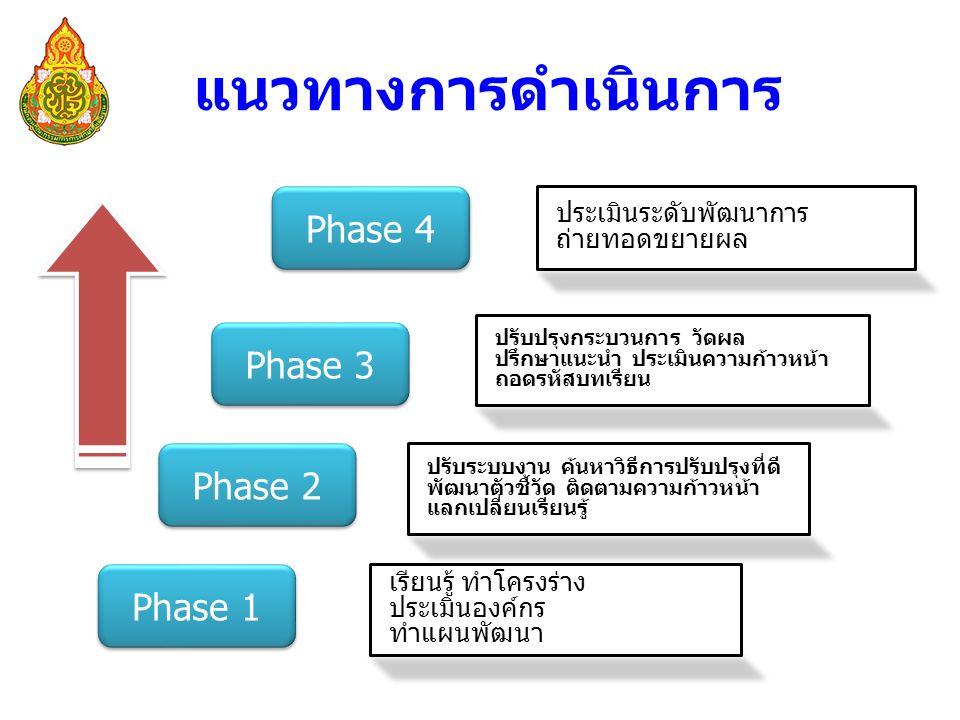 แนวทางการดำเนินการ Phase 1 Phase 4 Phase 3 Phase 2 เรียนรู้ ทำโครงร่าง ประเมินองค์กร ทำแผนพัฒนา ปรับระบบงาน ค้นหาวิธีการปรับปรุงที่ดี พัฒนาตัวชี้วัด ติดตามความก้าวหน้า แลกเปลี่ยนเรียนรู้ ปรับปรุงกระบวนการ วัดผล ปรึกษาแนะนำ ประเมินความก้าวหน้า ถอดรหัสบทเรียน ประเมินระดับพัฒนาการ ถ่ายทอดขยายผล