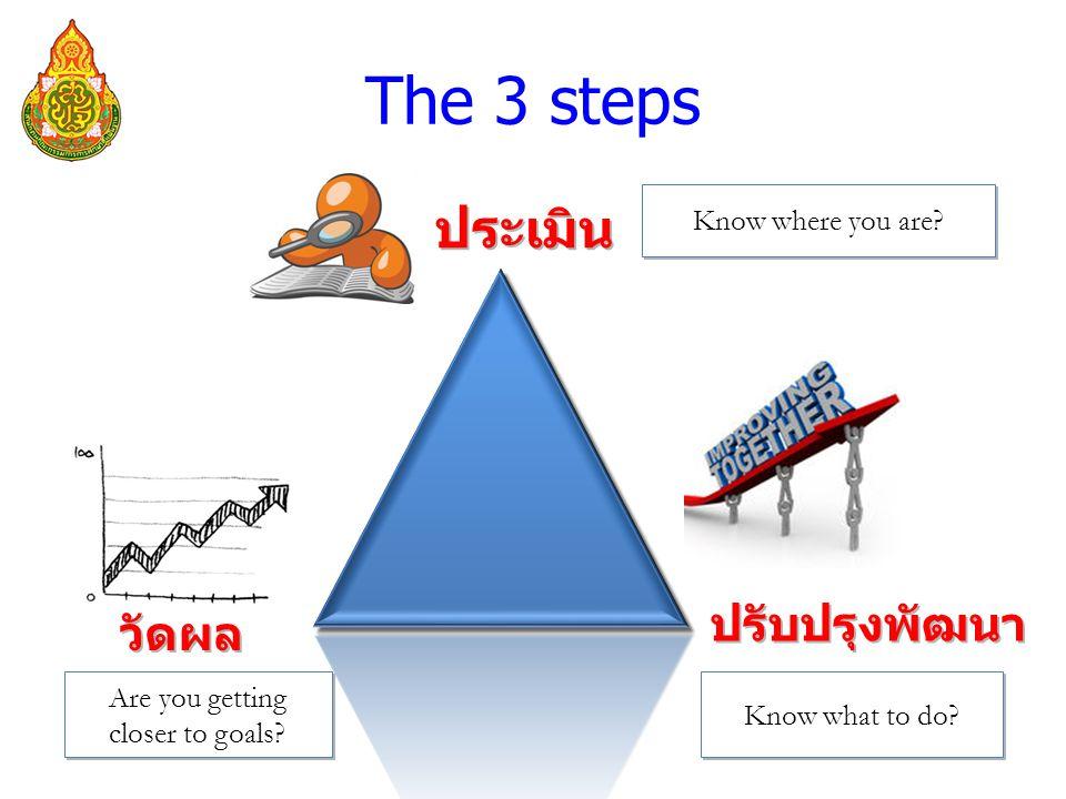 The 3 steps ประเมิน วัดผล ปรับปรุงพัฒนา Know where you are.