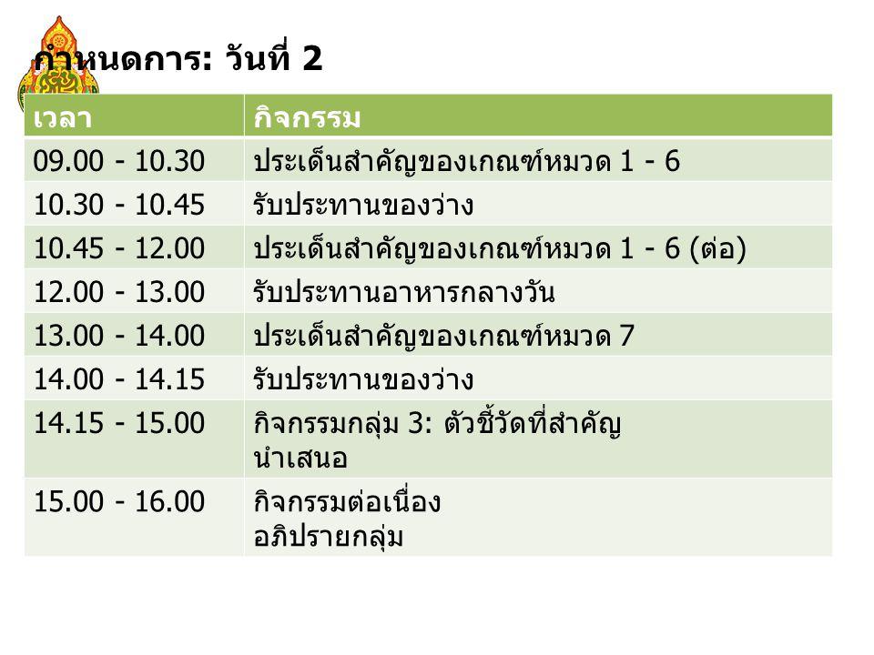 เวลากิจกรรม 09.00 - 10.30ประเด็นสำคัญของเกณฑ์หมวด 1 - 6 10.30 - 10.45รับประทานของว่าง 10.45 - 12.00ประเด็นสำคัญของเกณฑ์หมวด 1 - 6 (ต่อ) 12.00 - 13.00รับประทานอาหารกลางวัน 13.00 - 14.00ประเด็นสำคัญของเกณฑ์หมวด 7 14.00 - 14.15รับประทานของว่าง 14.15 - 15.00กิจกรรมกลุ่ม 3: ตัวชี้วัดที่สำคัญ นำเสนอ 15.00 - 16.00กิจกรรมต่อเนื่อง อภิปรายกลุ่ม กำหนดการ: วันที่ 2