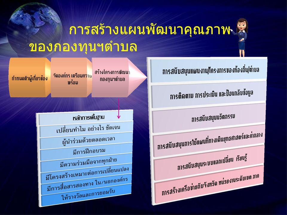 การสร้างแผนพัฒนาคุณภาพ ของกองทุนฯตำบล