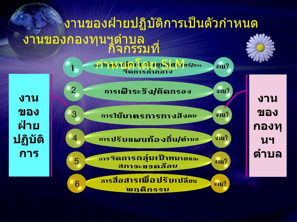 กิจกรรม 2.การเฝ้าระวัง / คัด กรอง 3. การใช้มาตรการ ทางสังคม 4.