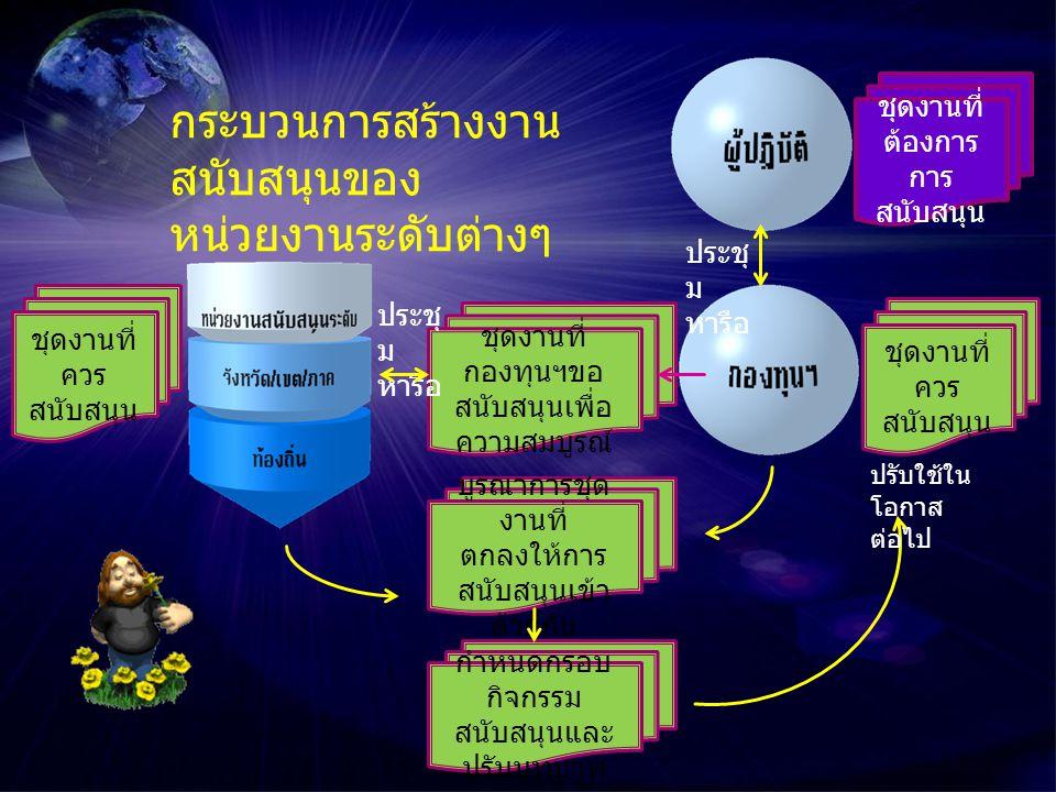 การสร้างเครือข่าย ของการสนับสนุน