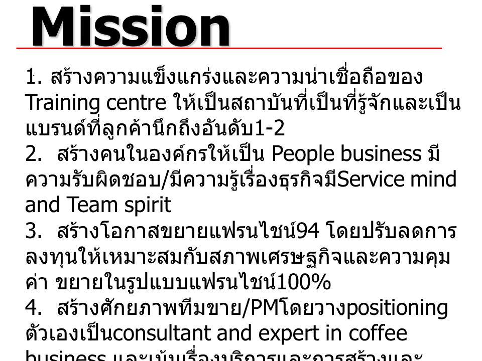 Mission. 1. สร้างความแข็งแกร่งและความน่าเชื่อถือของ Training centre ให้เป็นสถาบันที่เป็นที่รู้จักและเป็น แบรนด์ที่ลูกค้านึกถึงอันดับ 1-2 2. สร้างคนในอ