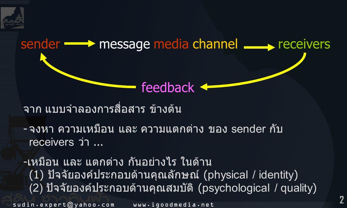 2 sendermessage media channelreceivers feedback จาก แบบจำลองการสื่อสาร ข้างต้น - จงหา ความเหมือน และ ความแตกต่าง ของ sender กับ receivers ว่า...
