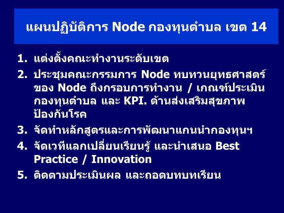 แผนปฏิบัติการ Node กองทุนตำบล เขต 14 1.แต่งตั้งคณะทำงานระดับเขต 2.ประชุมคณะกรรมการ Node ทบทวนยุทธศาสตร์ ของ Node ถึงกรอบการทำงาน / เกณฑ์ประเมิน กองทุน
