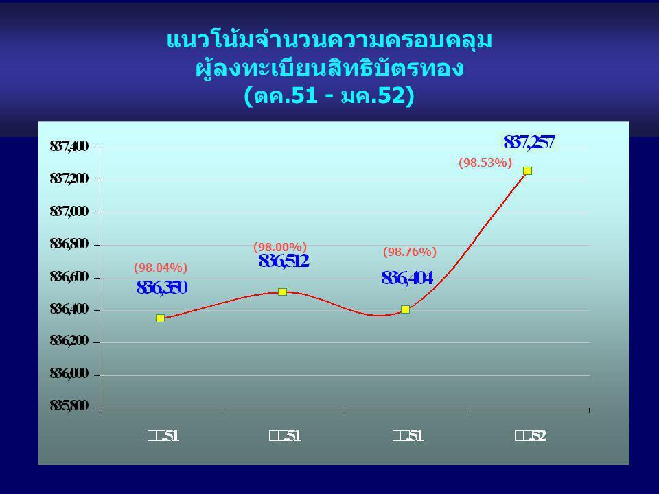แนวโน้มจำนวนความครอบคลุม ผู้ลงทะเบียนสิทธิบัตรทอง (ตค.51 - มค.52) (98.04%) (98.00%) (98.76%) (98.53%)