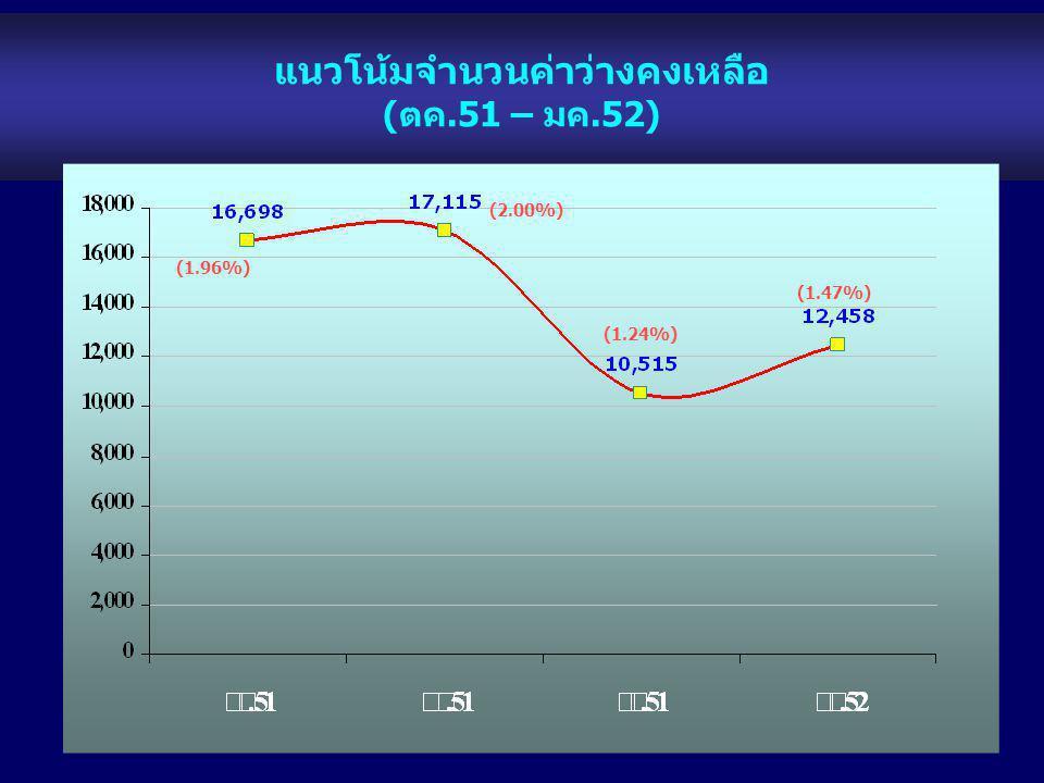 แนวโน้มจำนวนค่าว่างคงเหลือ (ตค.51 – มค.52) (1.96%) (1.24%) (2.00%) (1.47%)