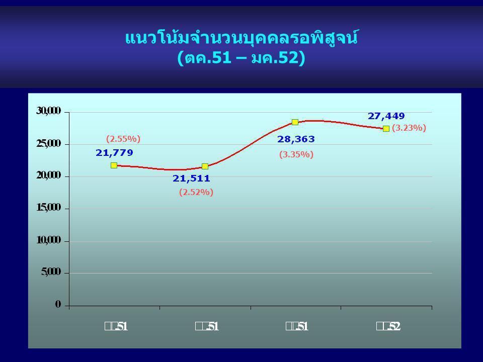 แนวโน้มจำนวนบุคคลรอพิสูจน์ (ตค.51 – มค.52) (3.35%) (2.55%) (2.52%) (3.23%)