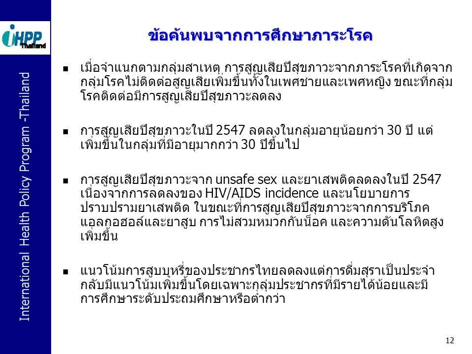 International Health Policy Program -Thailand 12 ข้อค้นพบจากการศึกษาภาระโรค  เมื่อจำแนกตามกลุ่มสาเหตุ การสูญเสียปีสุขภาวะจากภาระโรคที่เกิดจาก กลุ่มโร
