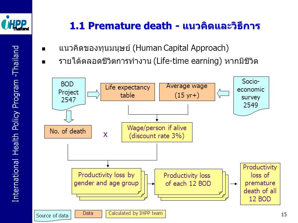 International Health Policy Program -Thailand 15 1.1 Premature death - แนวคิดและวิธีการ  แนวคิดของทุนมนุษย์ (Human Capital Approach)  รายได้ตลอดชีวิ