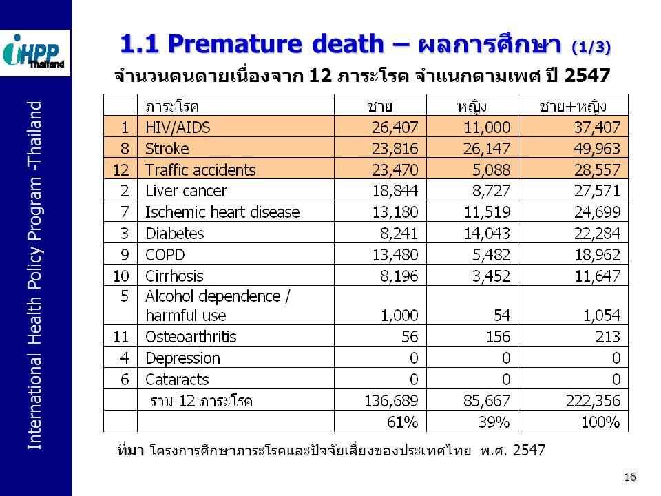 International Health Policy Program -Thailand 16 1.1 Premature death – ผลการศึกษา (1/3) จำนวนคนตายเนื่องจาก 12 ภาระโรค จำแนกตามเพศ ปี 2547 ที่มา โครงก