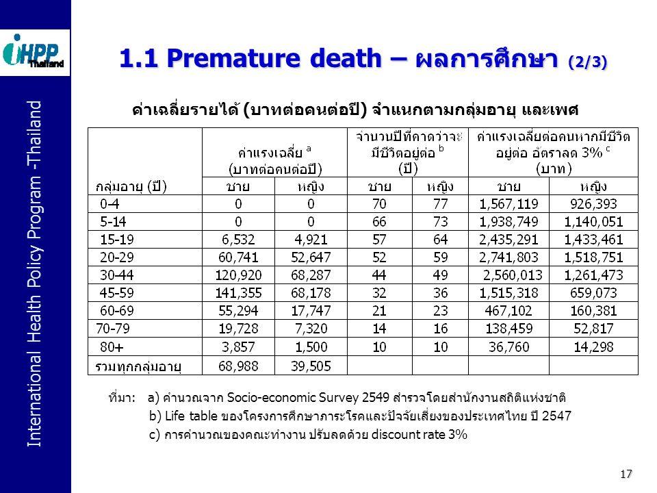 International Health Policy Program -Thailand 17 1.1 Premature death – ผลการศึกษา (2/3) ค่าเฉลี่่ย รายได้ (บาทต่อคนต่อปี) จำแนกตามกลุ่มอายุ และเพศ ที่