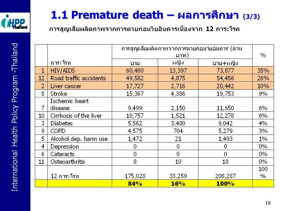 International Health Policy Program -Thailand 18 1.1 Premature death – ผลการศึกษา (3/3) การสูญเสียผลิตภาพจากการตายก่อนวัยอันควรเนื่องจาก 12 ภาระโรค